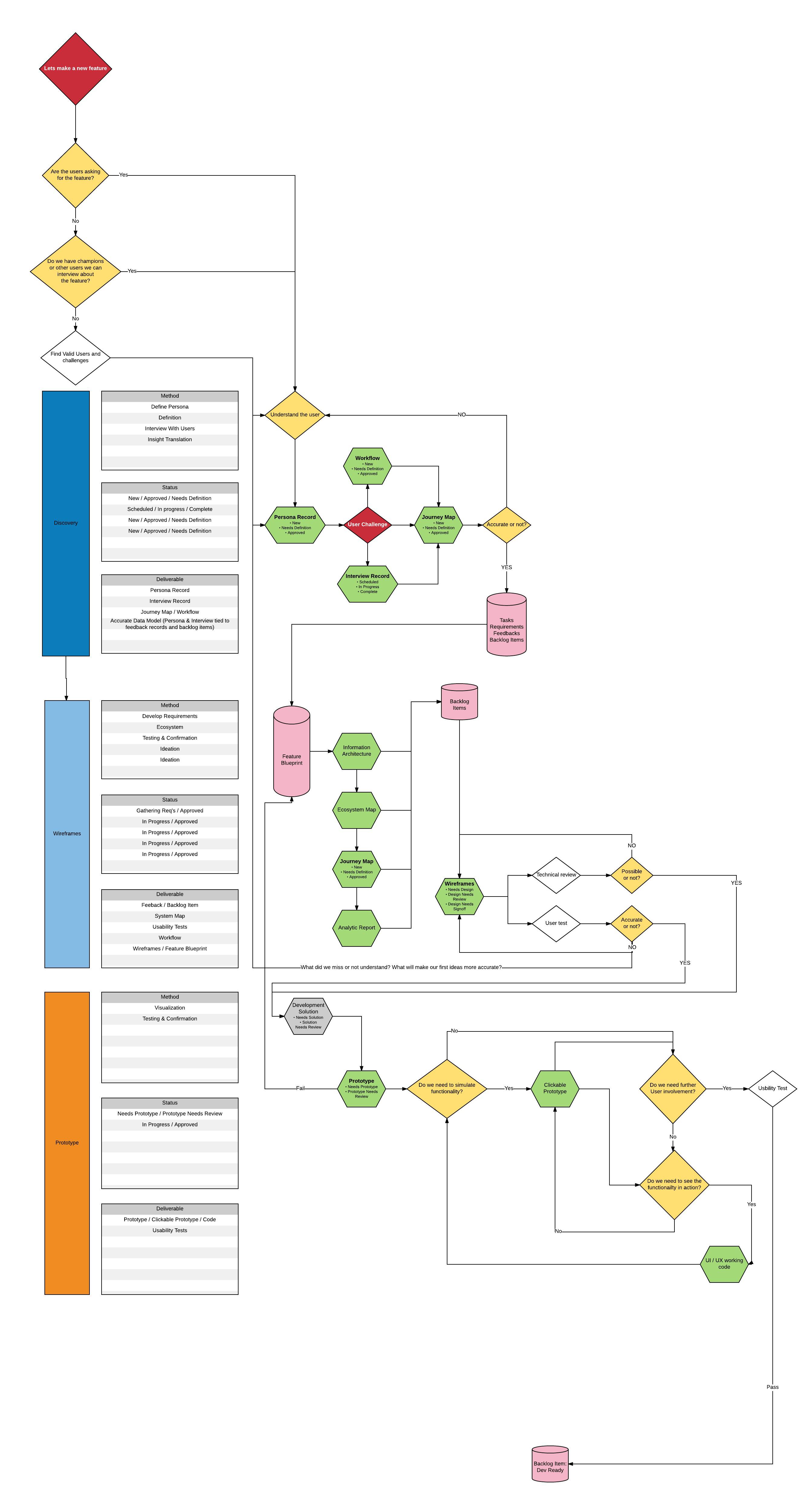 BLUEPRINT: UX Methodology